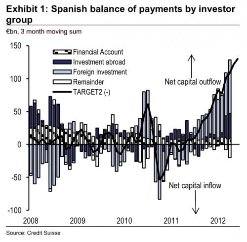 בריחת הון זר מהבנקים הספרדים