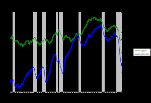 Velocity of M2