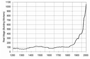 שכר שעתי ריאלי לעובדי בניין באנגליה, 1220-2005