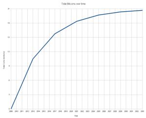 קצב הצמיחה של הביטקוין