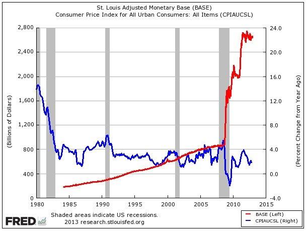 בסיס הכסף לעומת האינפלציה