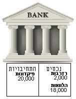 בנקאות ברזרבה חלקית - שלב א