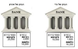 בנקאות ברזרבה חלקית - שלב ב