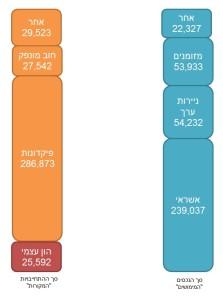 תמצית מאזן בנק לאומי ליום 31 למרץ 2013 במליוני שקלים