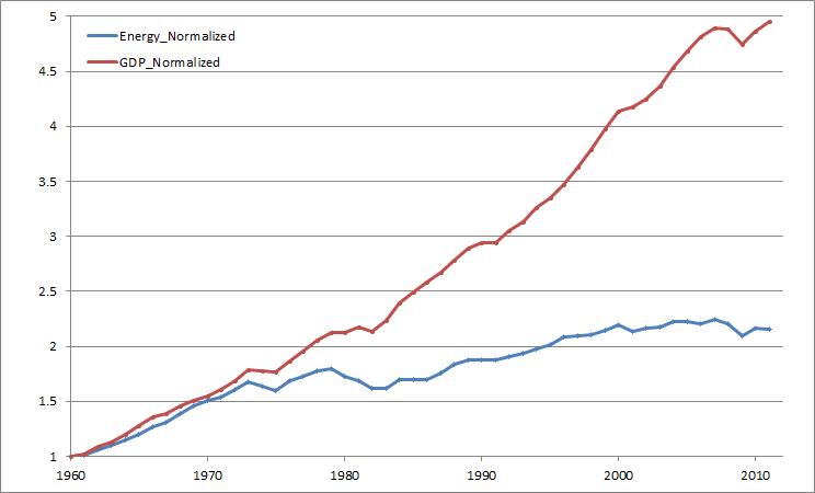 צמיחה לעומת צריכת אנרגיה בארצות הברית