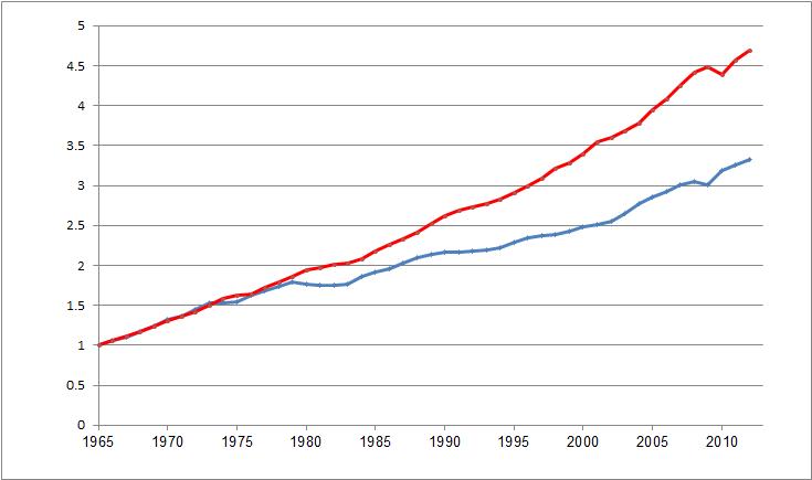 צמיחה עולמית מול צריכת אנרגיה עולמית