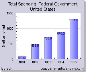 Federal Debt during Civil War