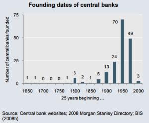 הקמתם של בנקים מרכזיים
