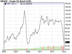 מחיר הנפט ב-10 השנים האחרונות