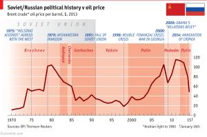מחירי הנפט והפוליטיקה הרוסית