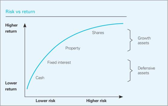 גרף סיכון - תשואה בשוק משוכלל